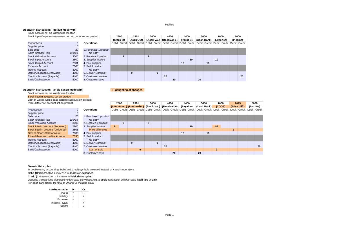 一图说尽Odoo(OpenERP)财务记账规则