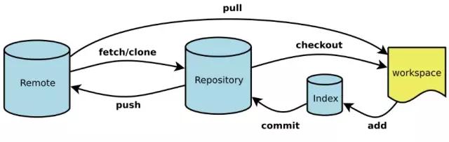 常用Git命令清单