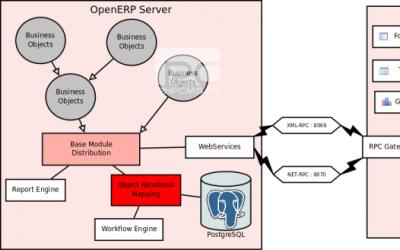 深入理解Odoo(OpenERP)的对象 3